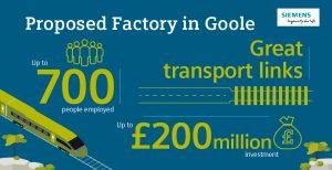Siemens plans new £200m rail factory in UK 3